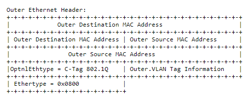 Outher Ethernet Header