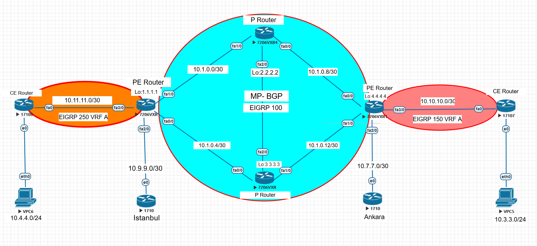 MPLS Topology