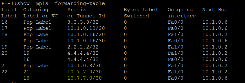 PE-1 Label Table