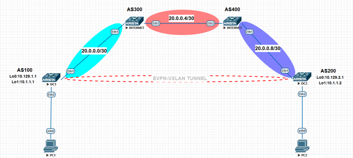 Connect two Datacenters with EVPN-VXLAN in Arista - NETWORK TOPOLOGY